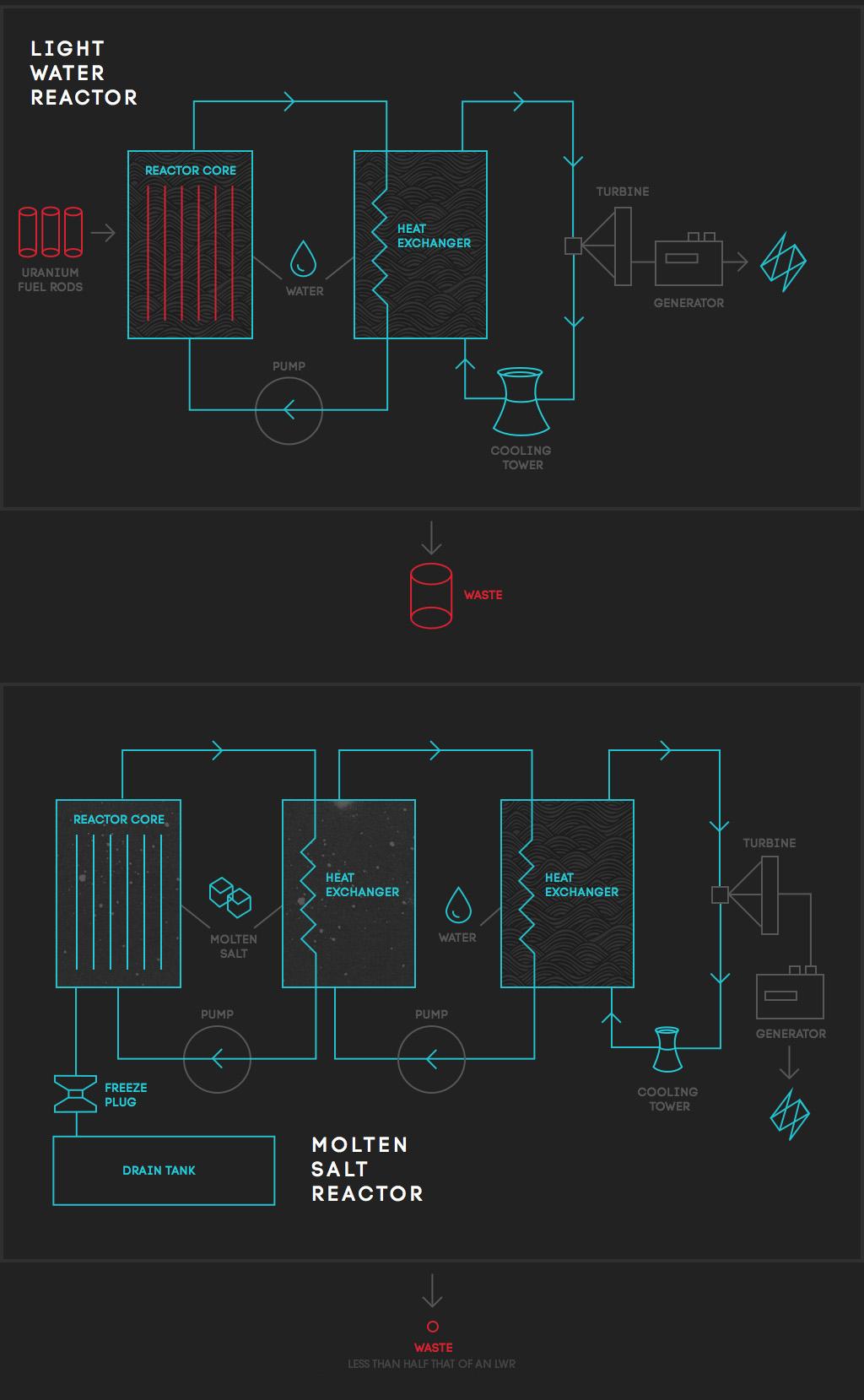 compare-reactors-1