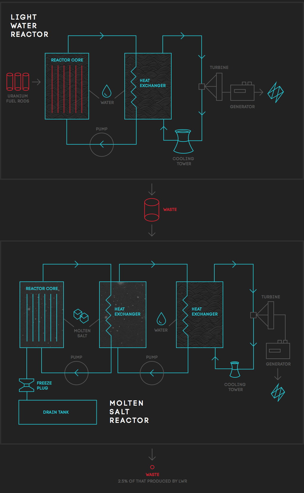 compare-reactors